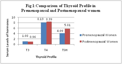 Comparison of thyroid profile in premenopausal and postmenopausal women: A case control study