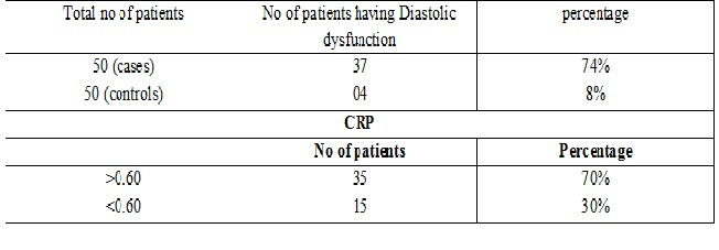 Left ventricular dysfunction in chronic obstructive pulmonary disease