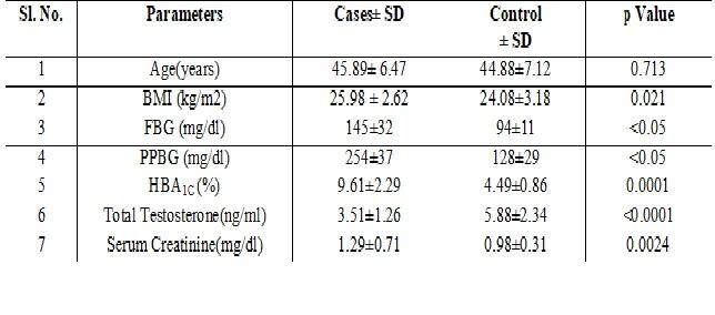 Serum testosterone levels in type 2 diabetes mellitus