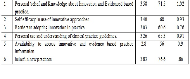 Assessment of attitude towards innovative approaches related to nursing care in intensive care units among staff nurses of P.B.M. Hospital, Bikaner