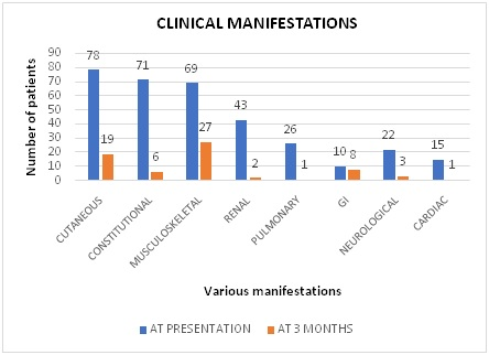 Study of new onset cutaneous manifestations in Rheumatic Diseases