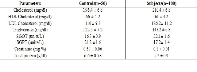 Diagnostic value of serum adenosine deaminase in Type 2 diabetic patients