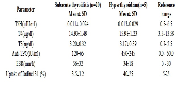 Profile of thyrotoxic patients presenting as pyrexia of unkown origin: An observational case study from a tertiary care hospital