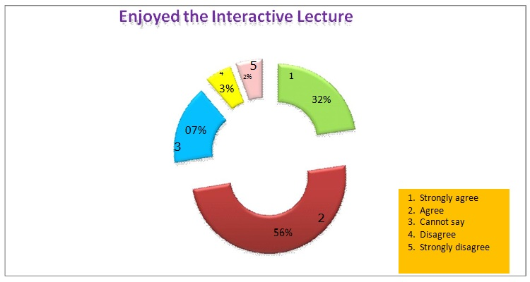Perceptions and Suggestions of II year M.B.B.S. Students Regarding Updated Pathology Teaching Curriculum: An Analytic Study