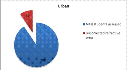 Comparison between primary school children of urban and rural areas for prevalence of uncorrected refractive errors and amblyopia