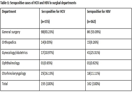 Outcome of routine testing for HCV and HBV in patients attending and admitted in various surgical units of a tertiary care institute