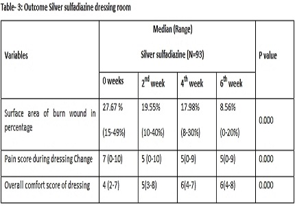 A prospective randomized trial to compare the effectiveness of honey vs. silver sulfadiazine dressing in burn wound management