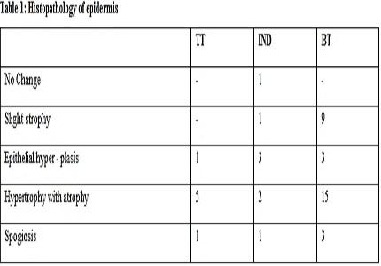 A histopathological study and clinico histopathological correlation of single lesions in leprsoy