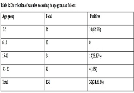 Laboratory surveillance of H1N1 swine influenza A virus infection in patients with severe acute respiratory illness (SARI)-an institutional study