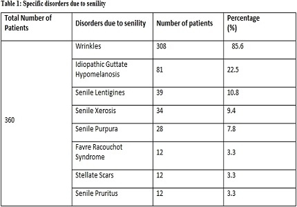 A cross sectional observational study to evaluate various cutaneous manifestations in geriatric age group