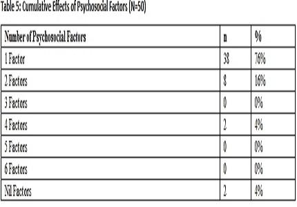 A Descriptive Analysis of Psychosocial Factors Associated With Non- fatal Adolescent Suicide Attempts