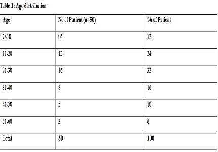To evaluate the profile of patients with disc edema/ papilledema and their presenting pattern