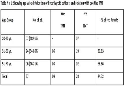 Treadmill test in hypothyroidism
