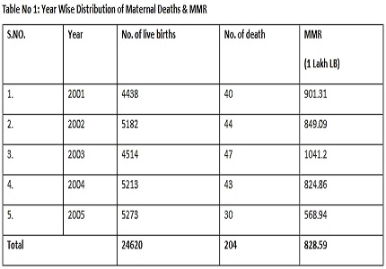 To study maternal mortality and complications leading to maternal death in the tertiary care centre