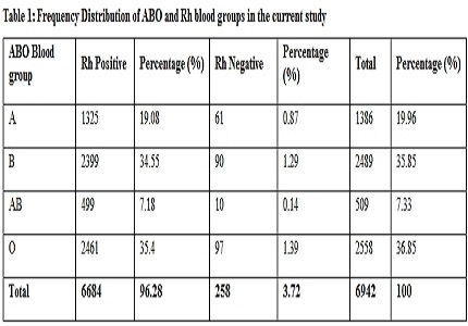 Distribution of ABO blood groups and Rh(D) factor in and around Anatapuramu, Andhra Pradesh