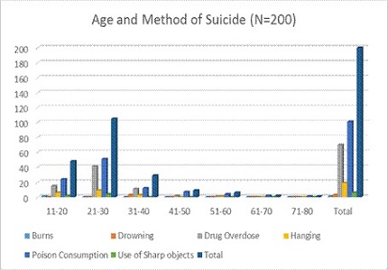 Factors associated with suicide methods among non-fatal suicide attempters in a general hospital