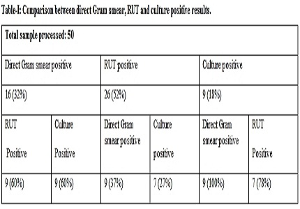 Correlation of Helicobacter pylori infections in patients of dyspepsia with or without ulcer with endoscopic findings