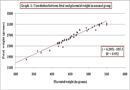 Study of placental weight in normal and pre-eclamptic pregnancies and its correlation with birth weight