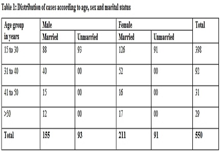 Changing epidemiology of poisoning in Central India: shifting poles from male farmers to young house wives
