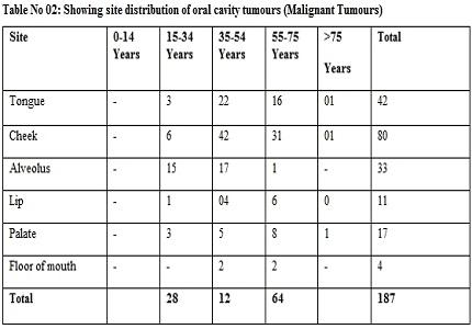 Oral Cavity Malignancies : A clinicopathological study
