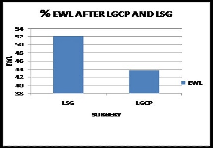 A comparative study of weight loss and co morbidity benefits between Laparoscopic Sleeve Gastrectomy and Laparoscopic Gastric Imbrication/Plication in morbid obesity