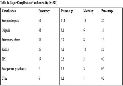 Maternal and perinatal outcome in women with Eclampsia: A retrospective study