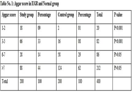 Comparison of outcome in IUGR and Normal Pregnancies- A retrospective study