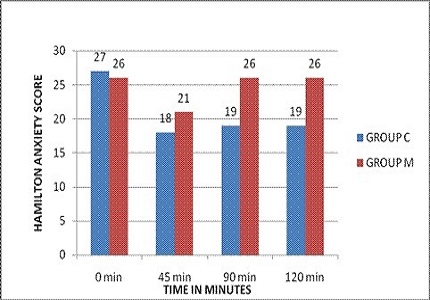 Comparison of midazolam versus clonazepam as premedication scheduled for elective abdominal hysterectomies