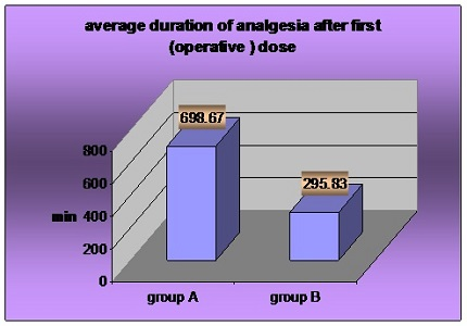 Effects of buprenorphine and fentanyl in brachial plexus block on operative and post-operative analgesia: a clinical comparative study