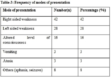 A prospective observational study on the clinical profile of ischemic stroke in a tertiary care centre in Thrissur, Kerala