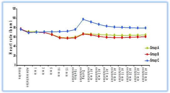 The effect of two different doses of dexmedetomidine to attenuate cardiovascular and airway responses to tracheal extubation: a double blind randomized controlled trial