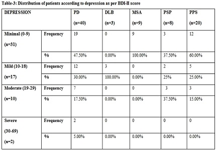Spectrum of non-motor neuropsychiatric symptoms among patients with Parkinson's disease and Parkinson plus syndrome