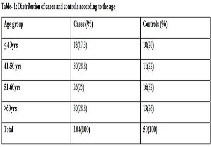 Study of carotid intimal thickness in ischemic stroke and coronary artery disease