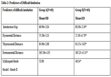 Evaluation of laryngoscopic view, intubation difficulty and sympathetic response during direct laryngoscopy in sniffing position versus simple head extension: a clinical comparative study