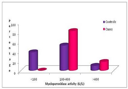 Correlation between lipid profile and myeloperoxidase levels in type-2 diabetes mellitus