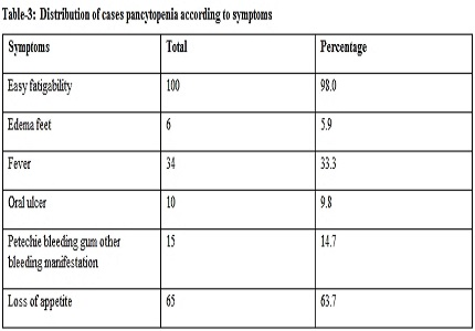 Clinical Study of Pancytopenia