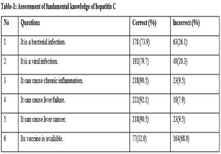 Correlation of literacy and awareness regarding hepatitis C: a survey of family members of hepatitis C patients'