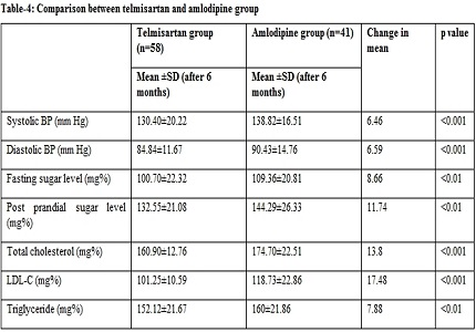 Comparative study of telmisartan and amlodipine to assess the effect on blood pressure, lipid profile and blood glucose level in Indian hypertensive patients
