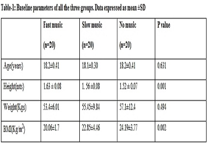 Effect of music during exercise on rate of perceived exertion mood status