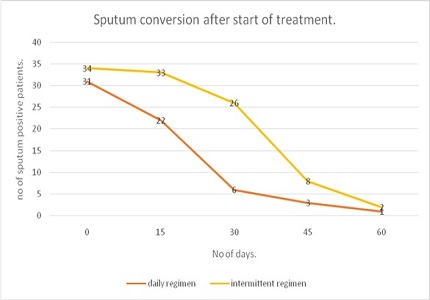 Comparison of daily and intermittent anti tubercular treatment in achieving sputum negativity in newly diagnosed sputum positive Pulmonary tuberculosis patients