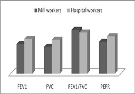 Comparative study of Ventilatory Functions of Cotton Mill Workers, Mumbai, India