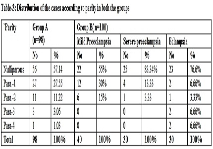 Significance of lactate dehydrogenase in prediction of pregnancy induced hypertension and its complications