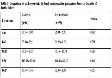Assessment of heart rate variability and reaction time in traffic policemen