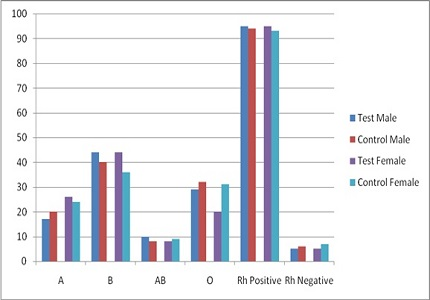 Study of relationship between ABO & Rh Blood group and Type 2 Diabetic Mellitus