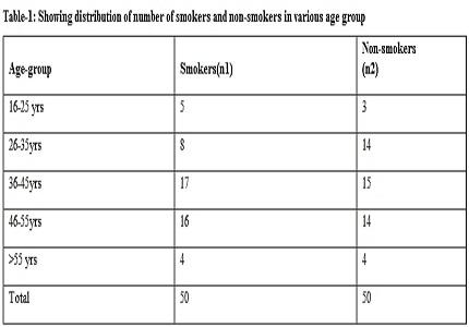 Smoking and its association with serum lipid levels
