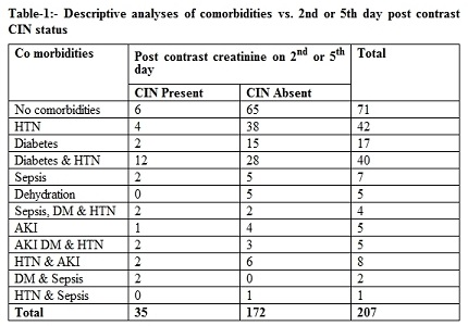 Identification of Contrast Induced Nephropathy (CIN) with intravenous iso-Osmolar contrast media in renal failure patients with and without additional comorbidities undergoing Computed Tomography