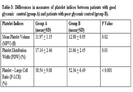Platelet indices in diabetics and influence of glycemic control – a hospital based study in North-East India