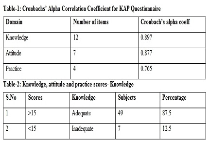 Knowledge, attitude, practice and quality of life assessment in glaucoma- a cross sectional survey