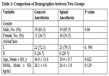 Spinal versus general anaesthesia in percutaneous nephrolithotomy