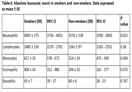 Pulmonary function, white blood corpuscles & haemoglobin levels in asymptomatic light smokers and non-smokers